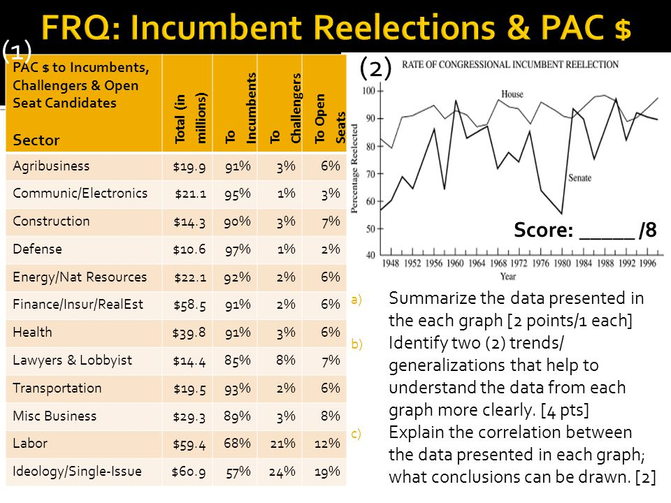 FRQ: Incumbent Reelections & PAC $