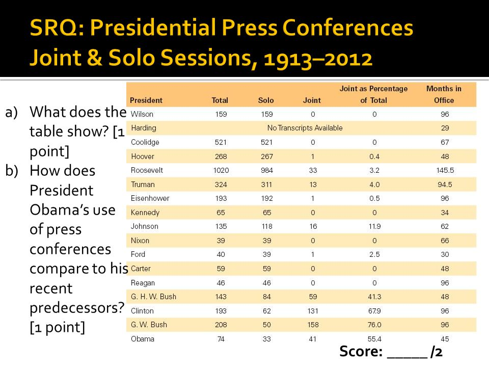 SRQ: Presidential Press Conferences Joint & Solo Sessions, 1913–2012