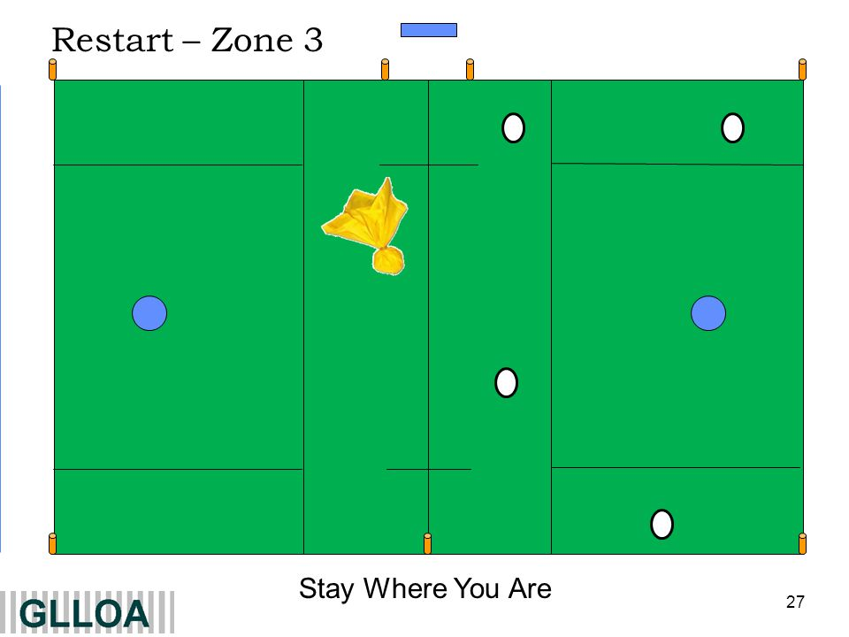 Restart – Zone 3 Stay Where You Are