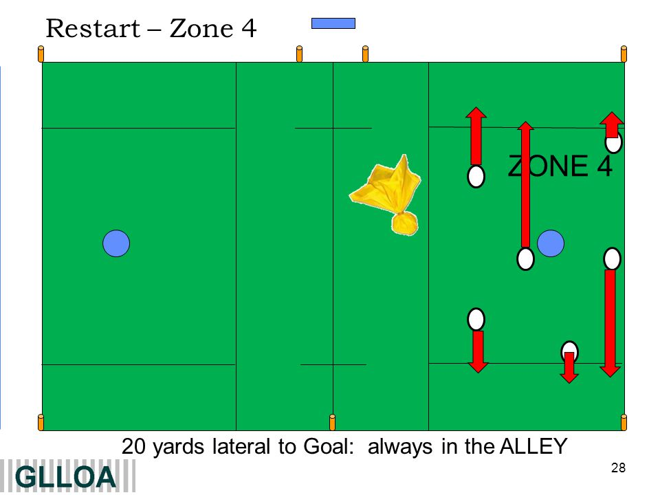 20 yards lateral to Goal: always in the ALLEY