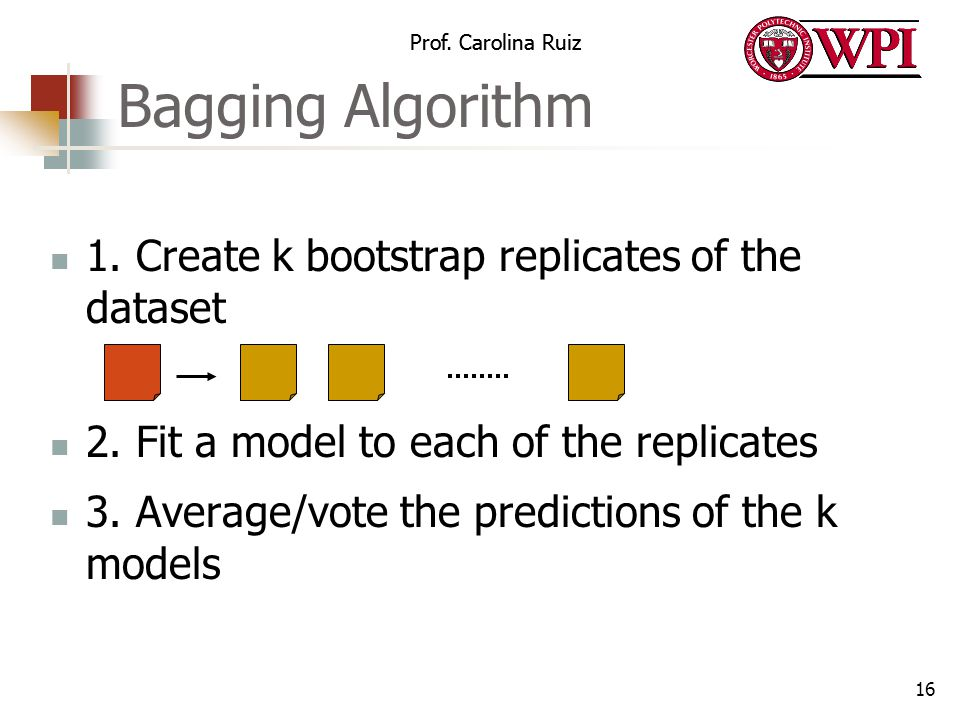Bagging Algorithm 1. Create k bootstrap replicates of the dataset