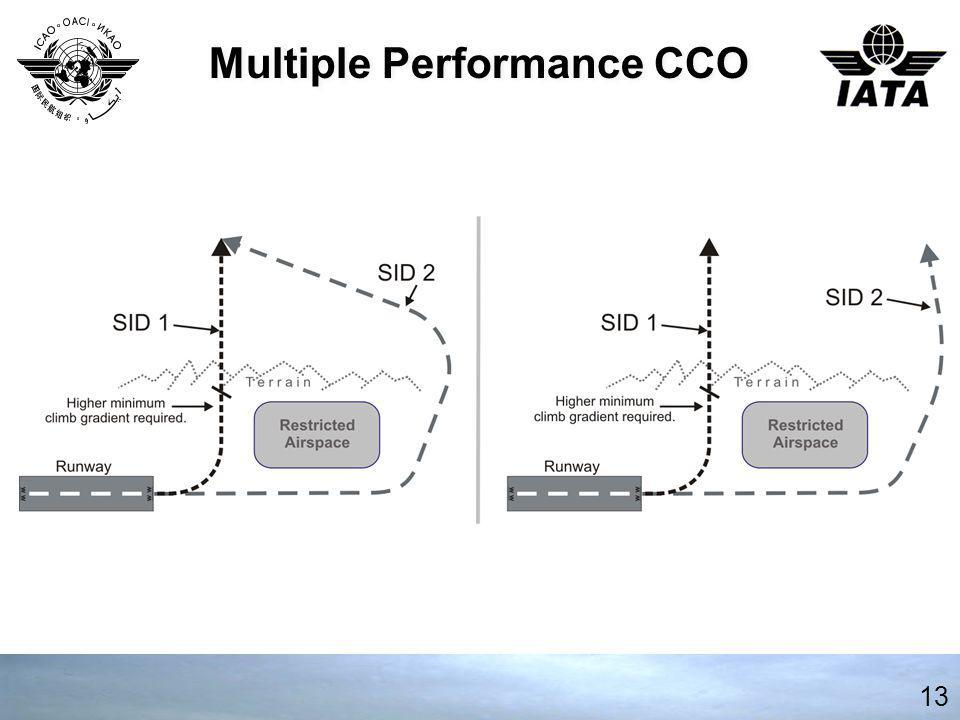 Multiple Performance CCO