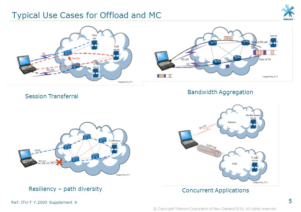 Typical Use Cases for Offload and MC