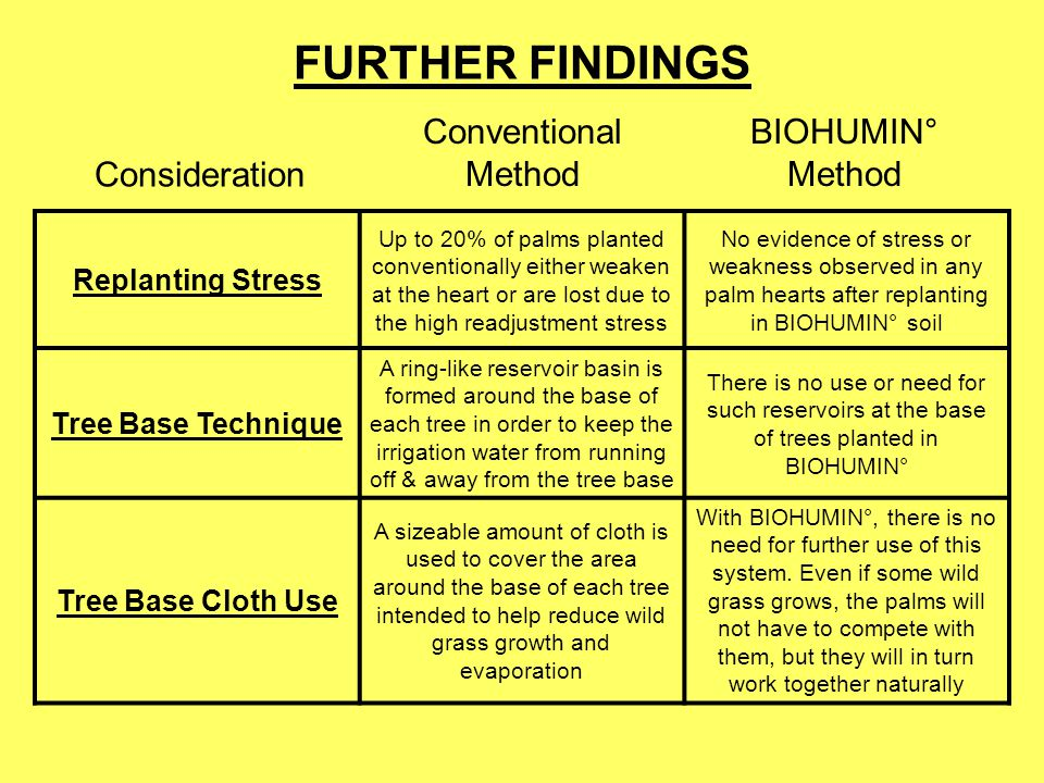 FURTHER FINDINGS Conventional Method BIOHUMIN° Method Consideration