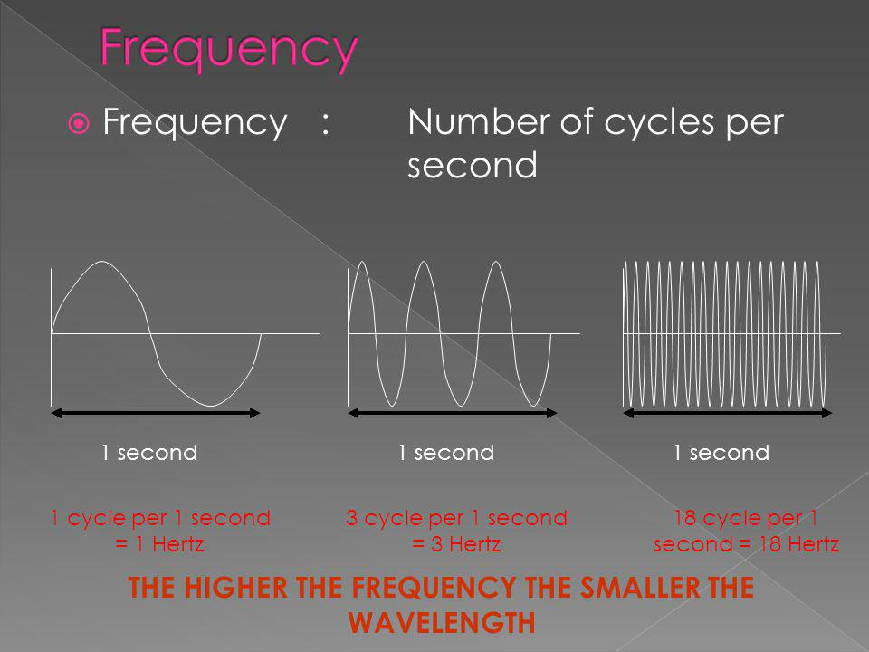 THE HIGHER THE FREQUENCY THE SMALLER THE WAVELENGTH