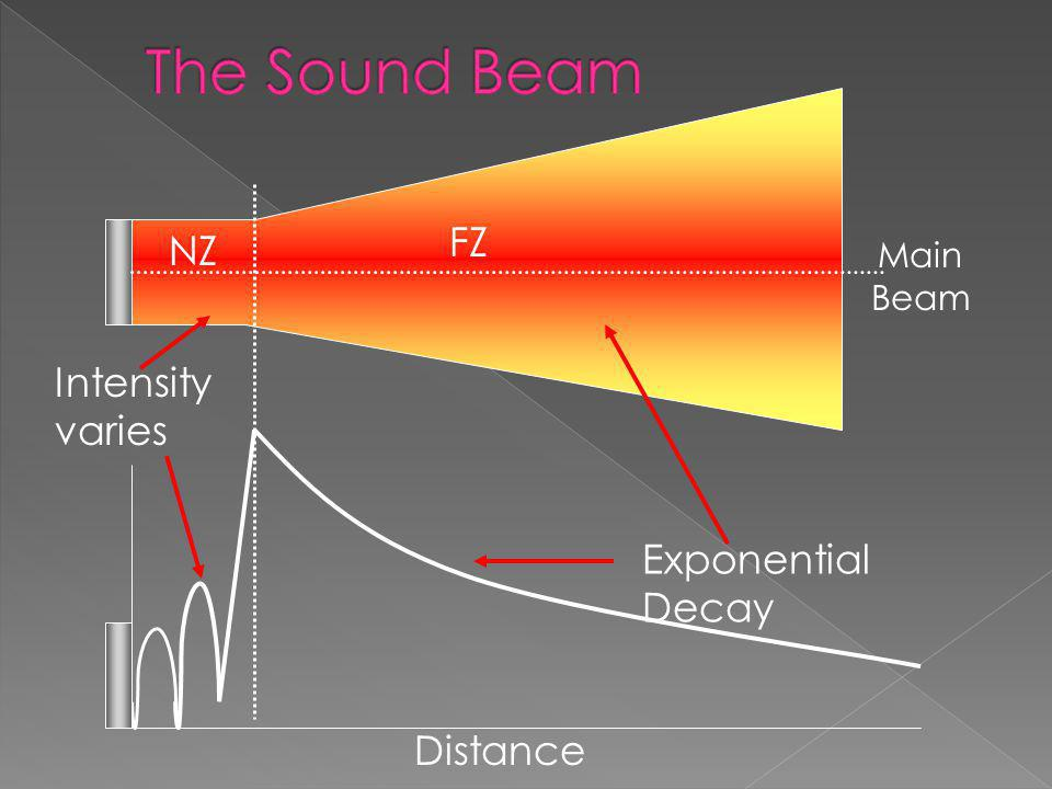 The Sound Beam FZ NZ Intensity varies Exponential Decay Distance