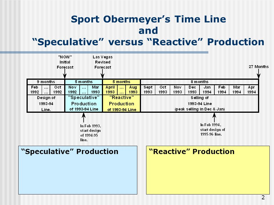 Sport Obermeyer's Time Line and Speculative versus Reactive Production