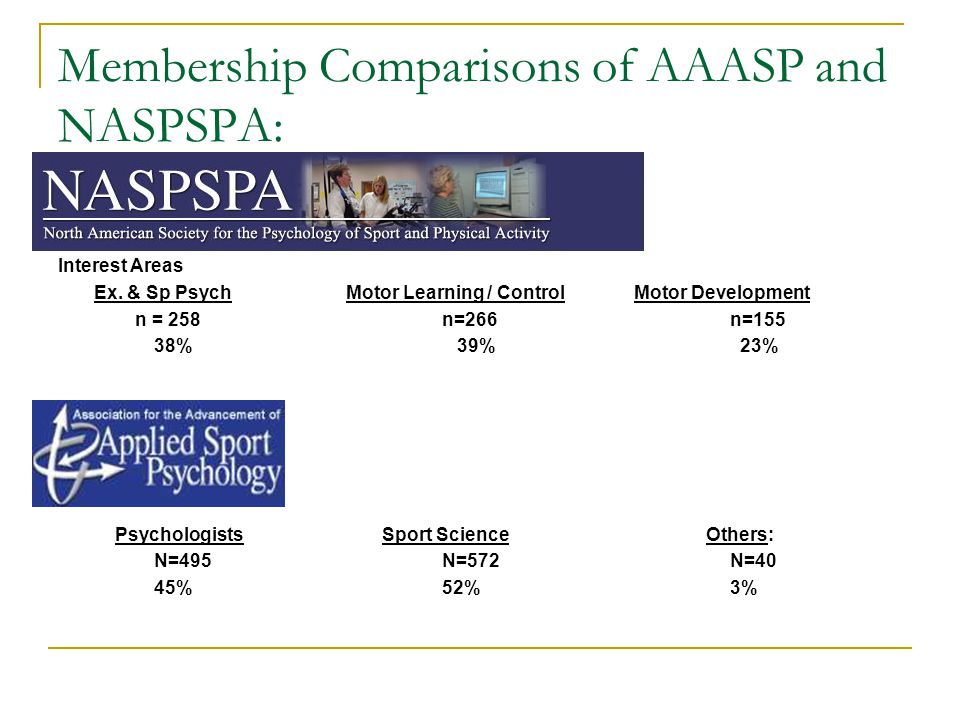 Membership Comparisons of AAASP and NASPSPA: