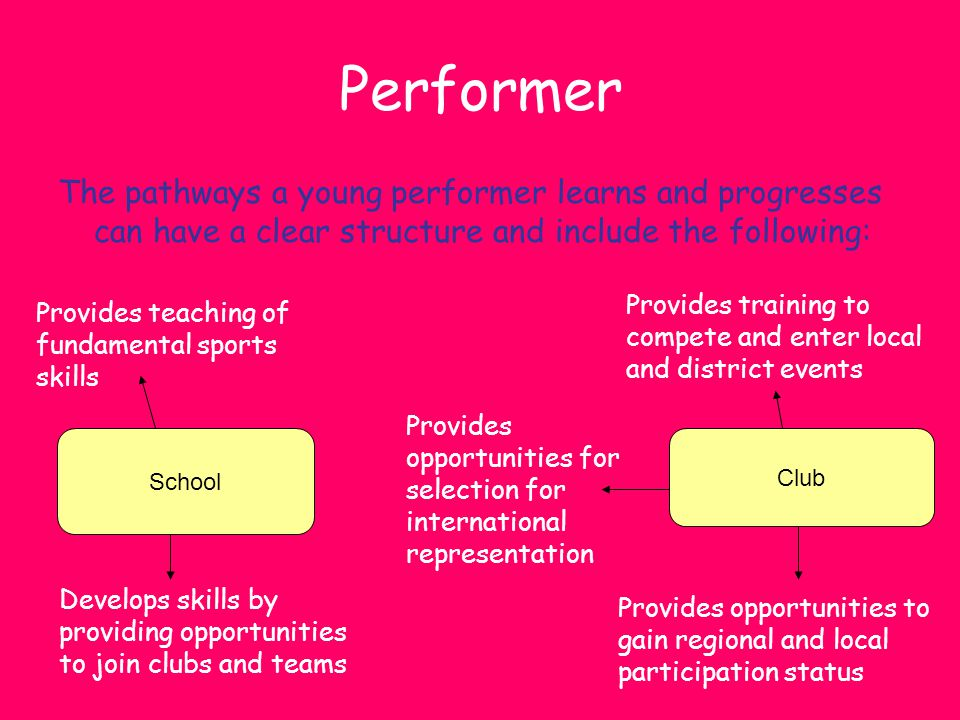 Performer The pathways a young performer learns and progresses can have a clear structure and include the following:
