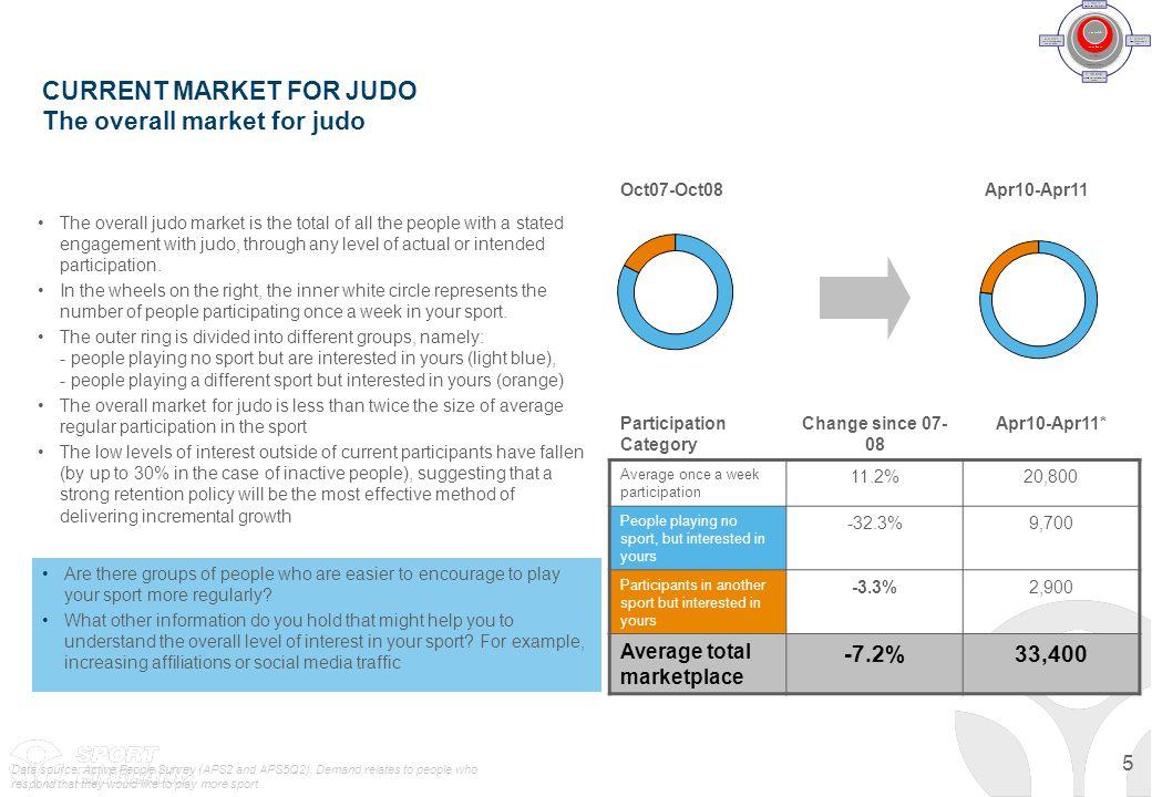 Understanding the market potential for judo - ppt download