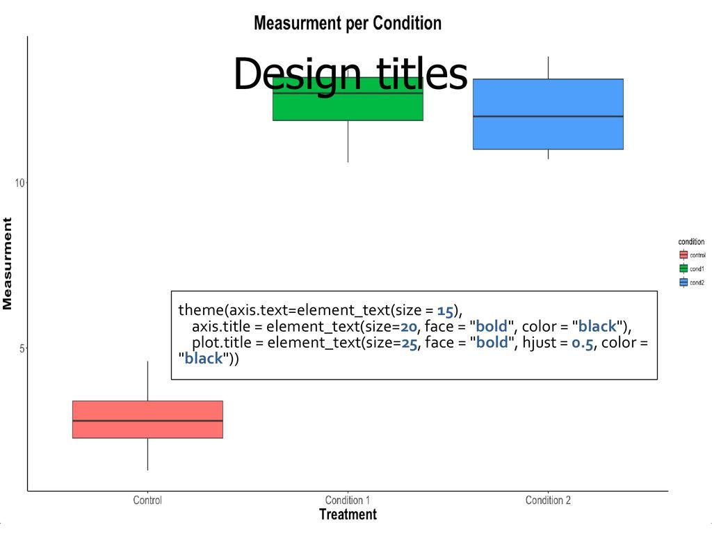 Plotting a ggplot2 graph is like making a sandwich - ppt download