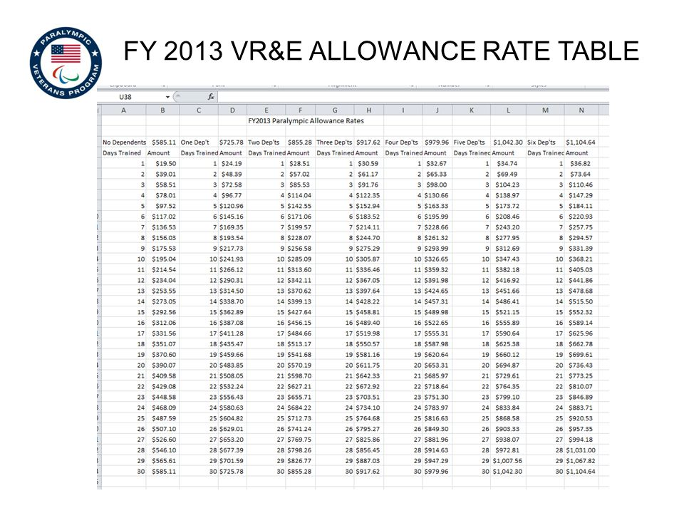 FY 2013 VR&E allowance rate table