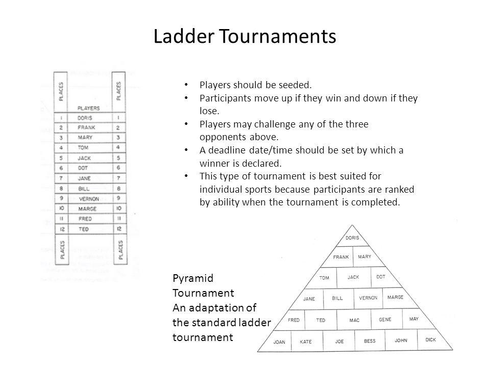 4 Ladder Tournaments Pyramid Tournament