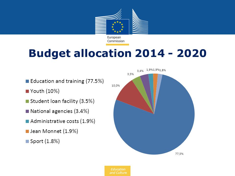 Budget allocation 2014 - 2020 But we cannot lay the foundations of a new knowledge-driven economy based on education alone.