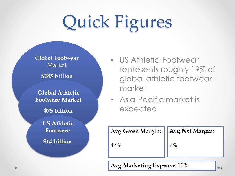 Global Athletic Footware Market