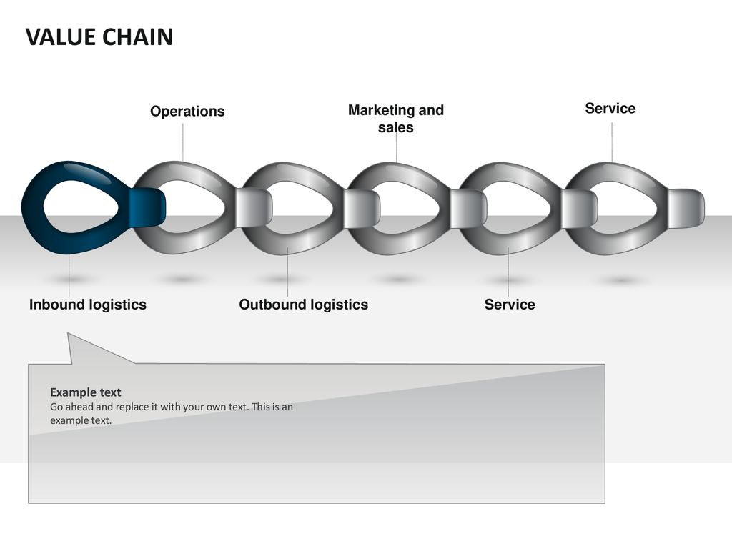 VALUE CHAIN Operations Marketing and sales Service Inbound
