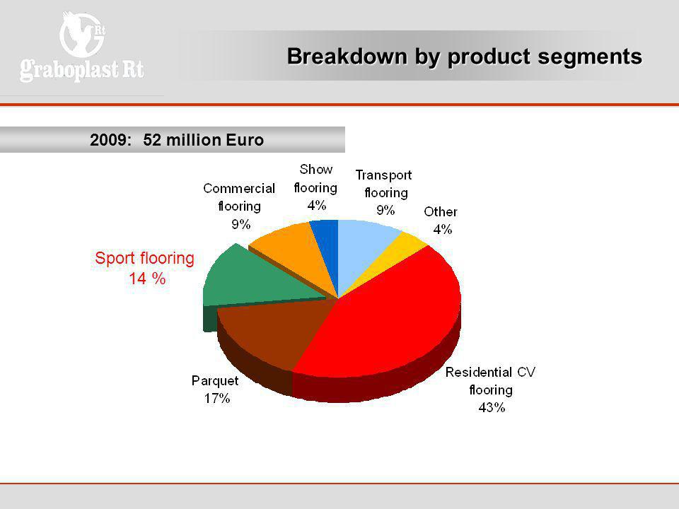 Breakdown by product segments