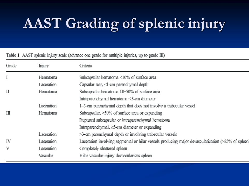 AAST Grading of splenic injury