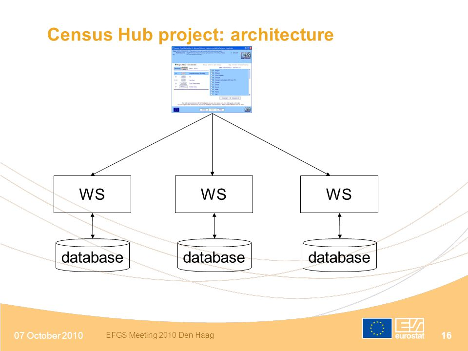 Census Hub project: architecture