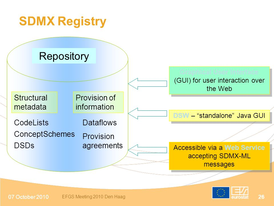 SDMX Registry Repository Structural metadata Provision of information