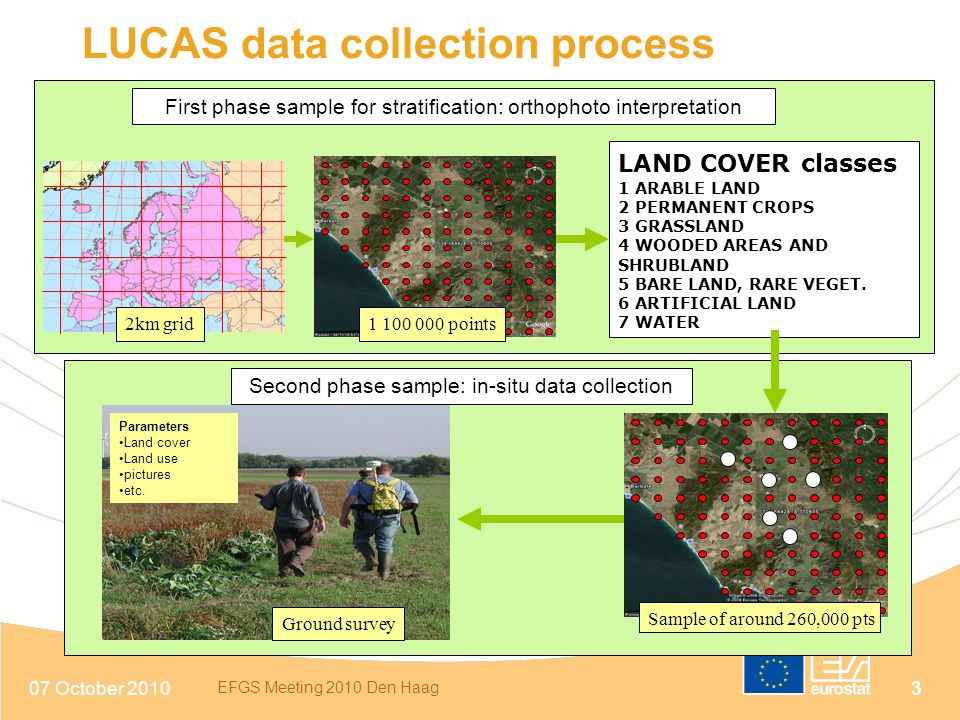LUCAS data collection process