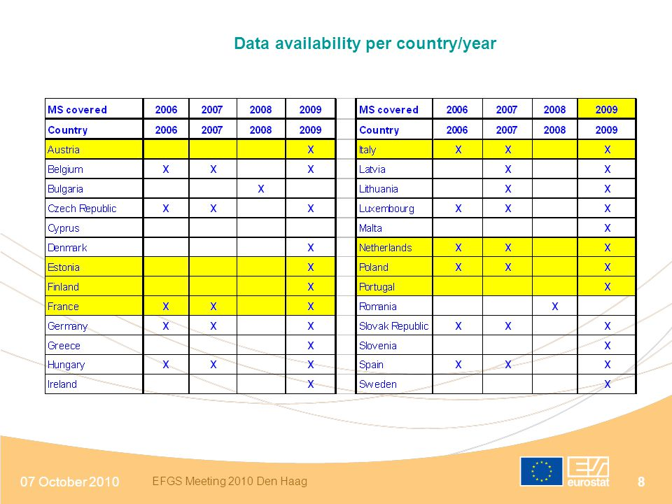 Data availability per country/year