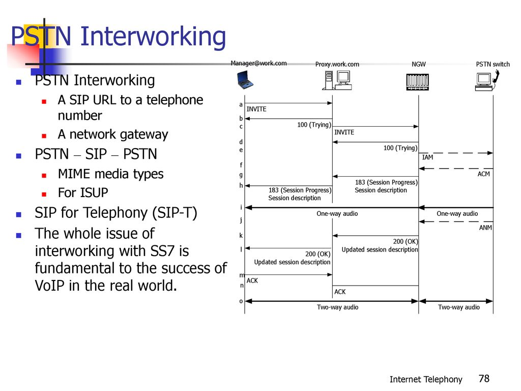 Session Initiation Protocol (SIP) - ppt download