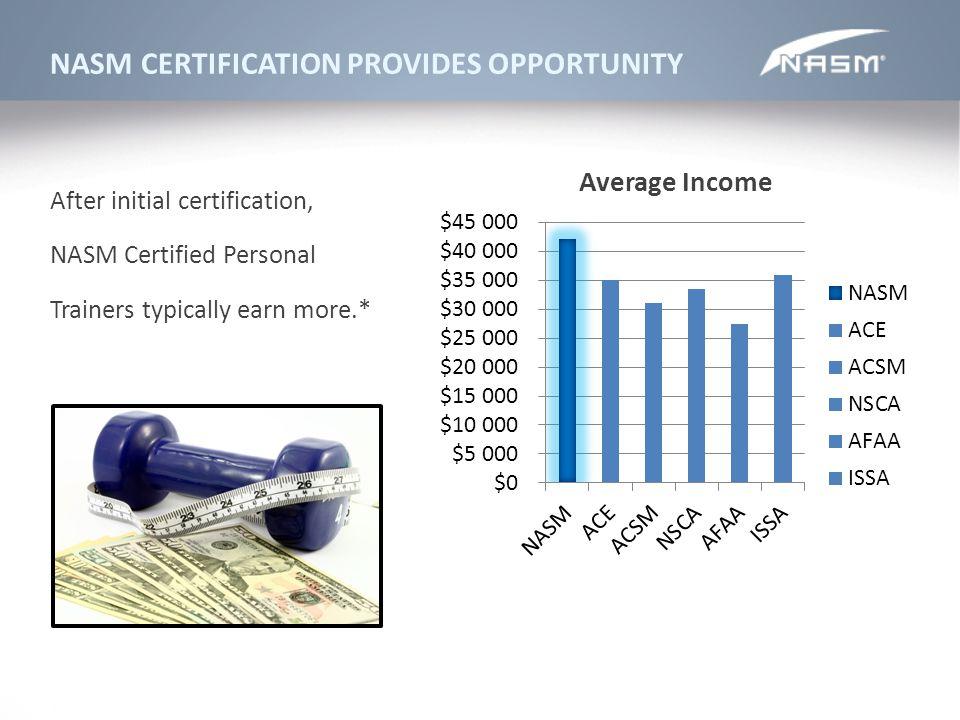 Famous Personal Training Zertifizierung Issa Photo Online Birth