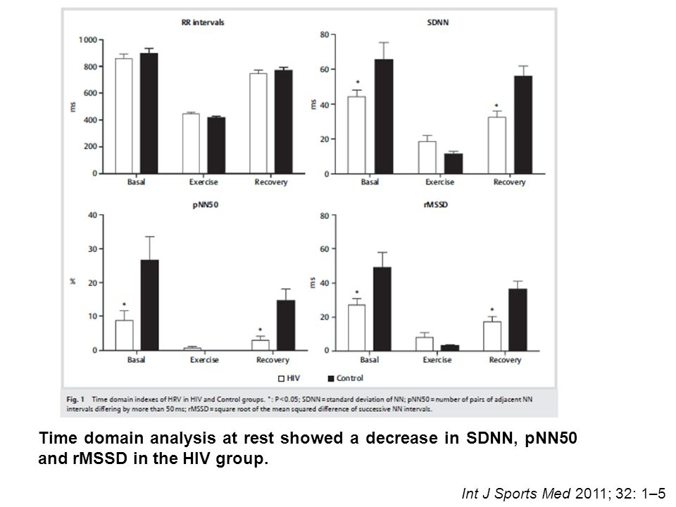 Time domain analysis at rest showed a decrease in SDNN, pNN50 and rMSSD in the HIV group.