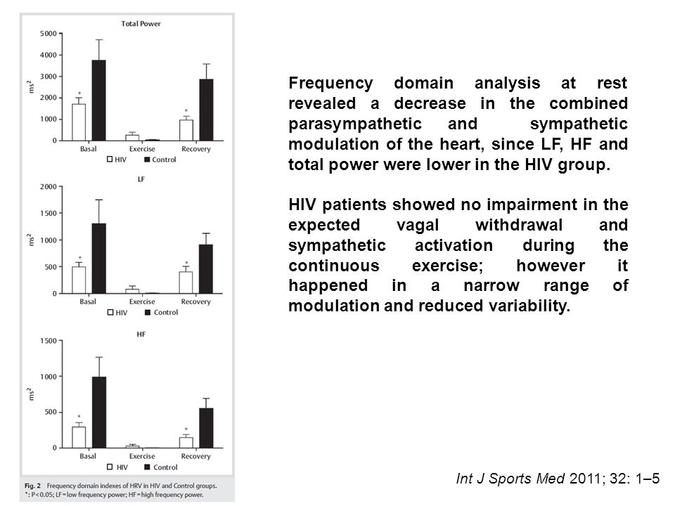 Frequency domain analysis at rest revealed a decrease in the combined parasympathetic and sympathetic modulation of the heart, since LF, HF and total power were lower in the HIV group.