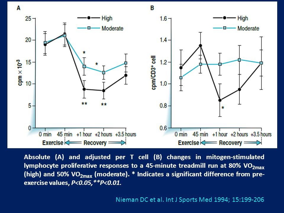 Absolute (A) and adjusted per T cell (B) changes in mitogen-stimulated lymphocyte proliferative responses to a 45-minute treadmill run at 80% VO2max (high) and 50% VO2max (moderate). * Indicates a significant difference from pre-exercise values, P<0.05,**P<0.01.