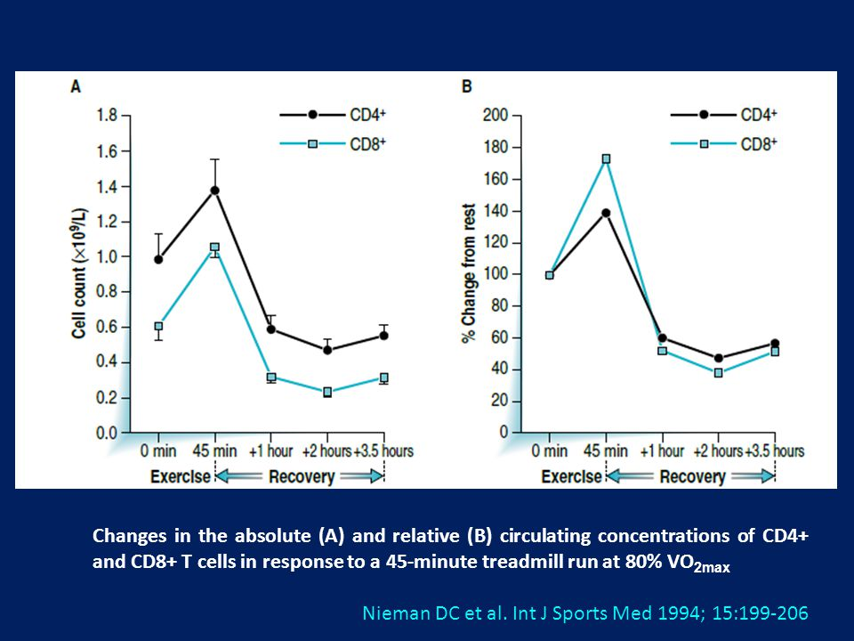 Changes in the absolute (A) and relative (B) circulating concentrations of CD4+ and CD8+ T cells in response to a 45-minute treadmill run at 80% VO2max