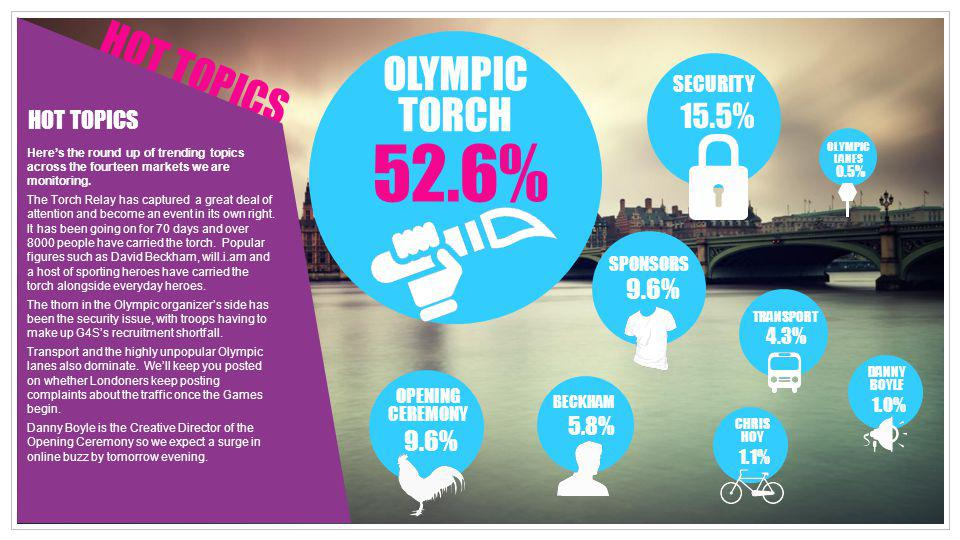 52.6% HOT TOPICS OLYMPIC TORCH 15.5% 9.6% 9.6% 5.8% SECURITY 4.3%