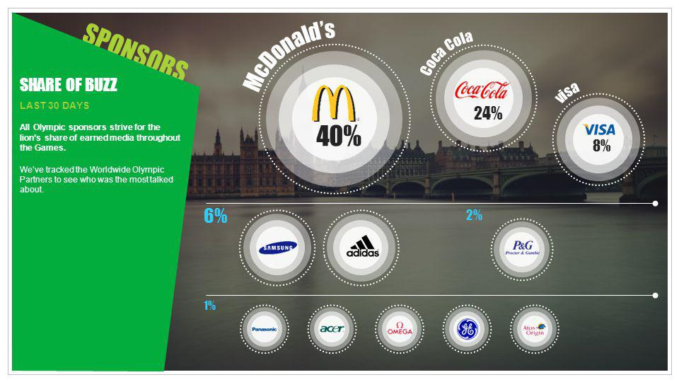 SPONSORS 40% McDonald's 6% SHARE OF BUZZ 24% Coca Cola visa 8% 2% 1%