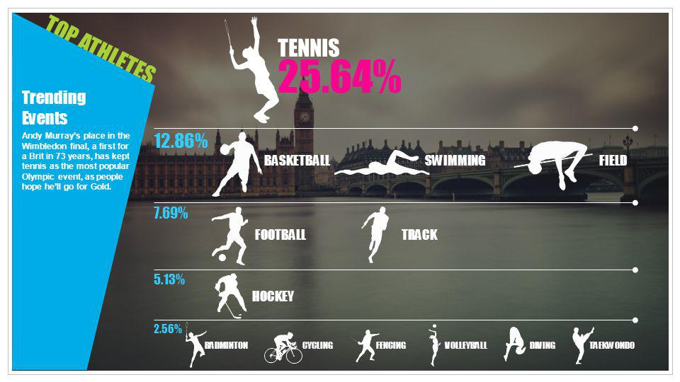 25.64% TENNIS TOP ATHLETES 12.86% Trending Events 7.69% BASKETBALL