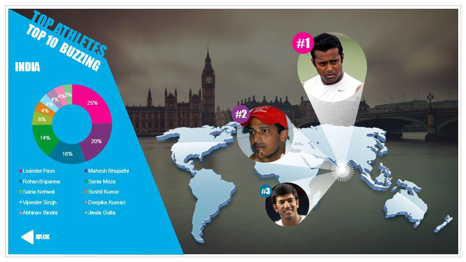 TOP ATHLETES #1 TOP 10 BUZZING INDIA #2 #3 BACK