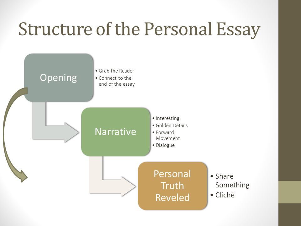 Structure of the Personal Essay