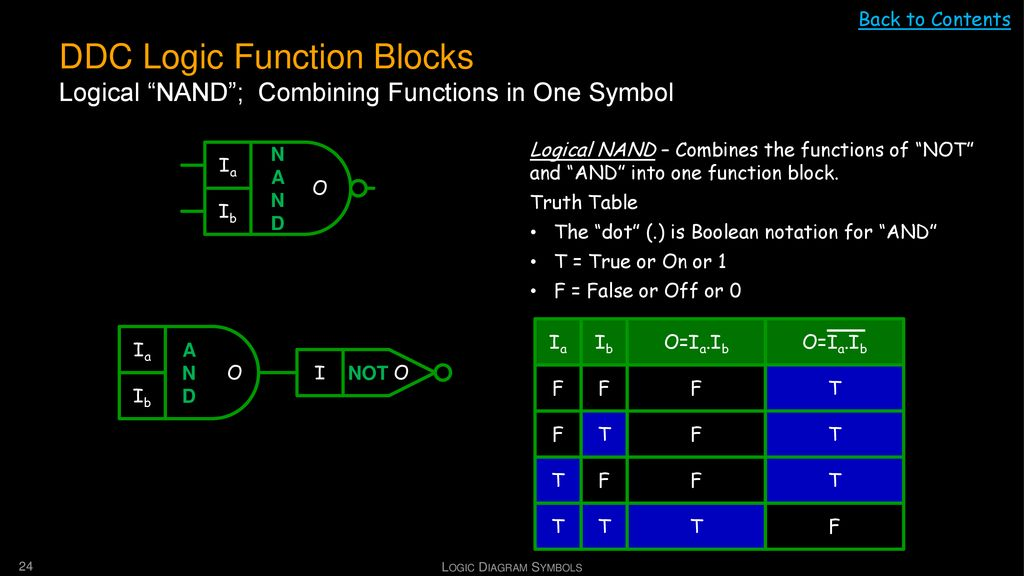 Back to Contents DDC Logic Function Blocks Logical NAND ; Combining Functions in One Symbol.