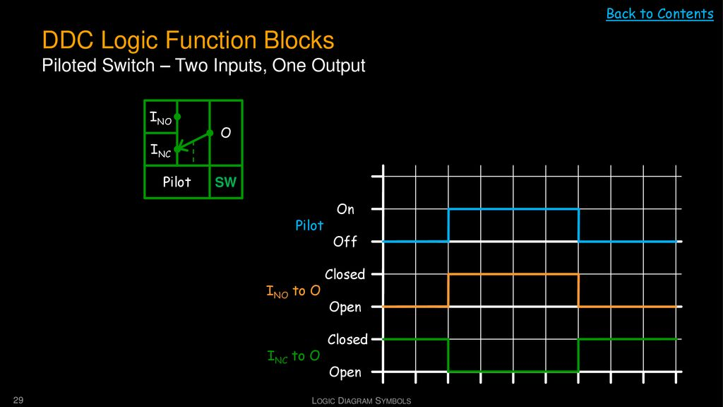 DDC Logic Function Blocks Piloted Switch – Two Inputs, One Output