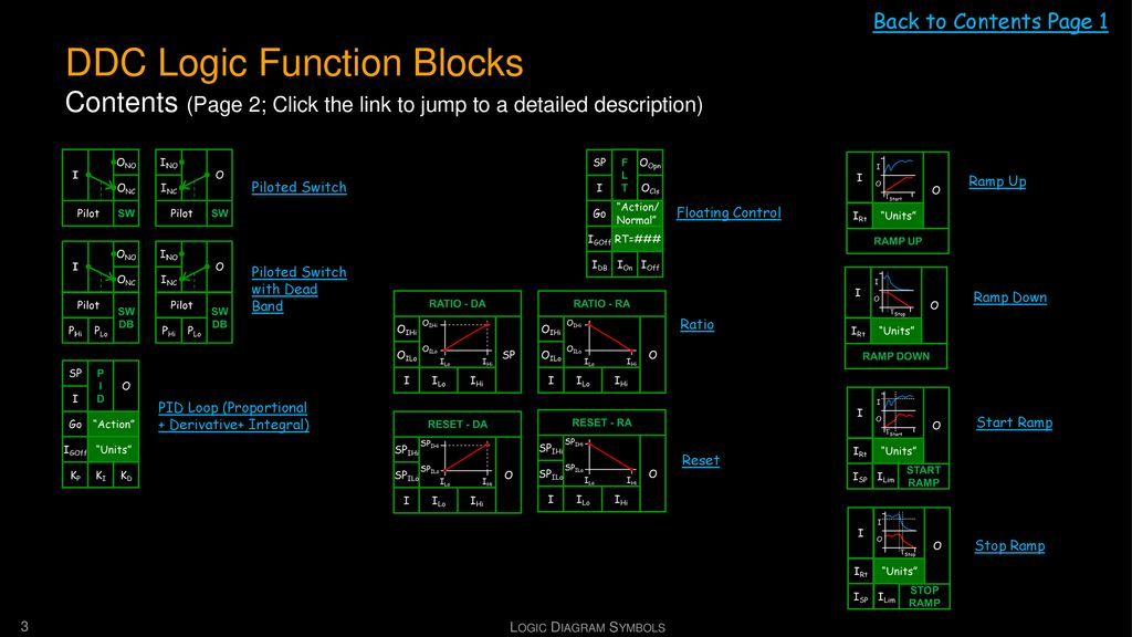 Back to Contents Page 1 DDC Logic Function Blocks Contents (Page 2; Click the link to jump to a detailed description)