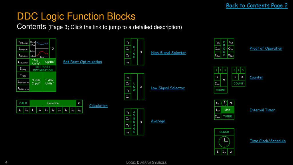 Back to Contents Page 2 DDC Logic Function Blocks Contents (Page 3; Click the link to jump to a detailed description)