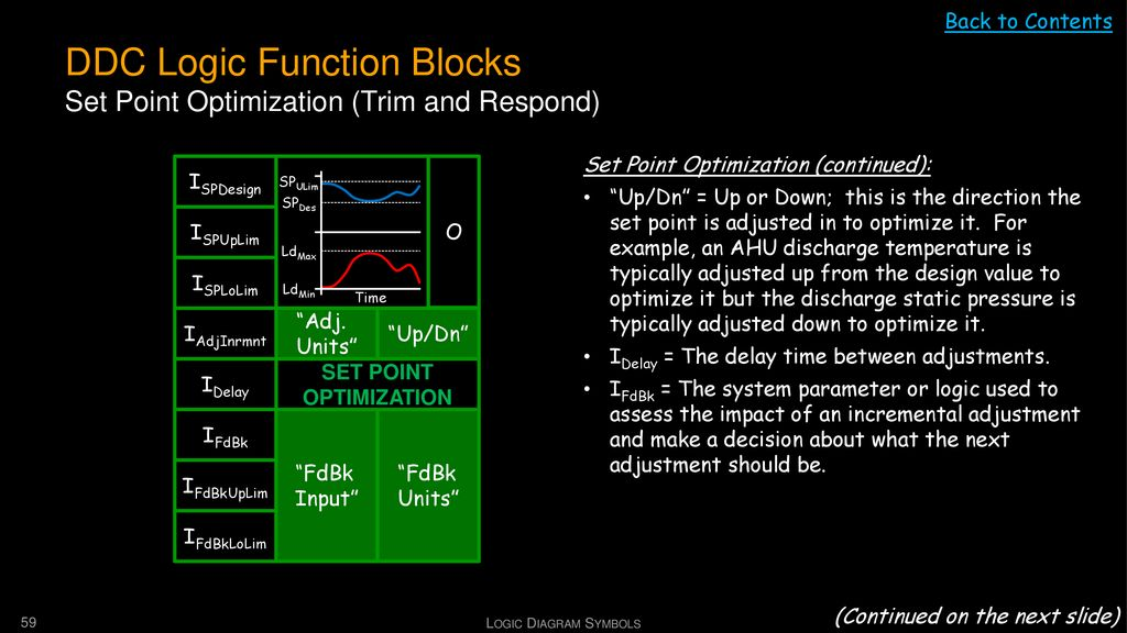 DDC Logic Function Blocks Set Point Optimization (Trim and Respond)