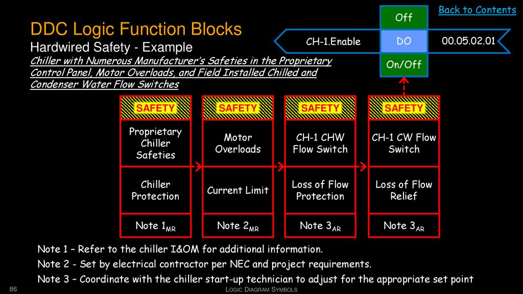 DDC Logic Function Blocks Hardwired Safety - Example