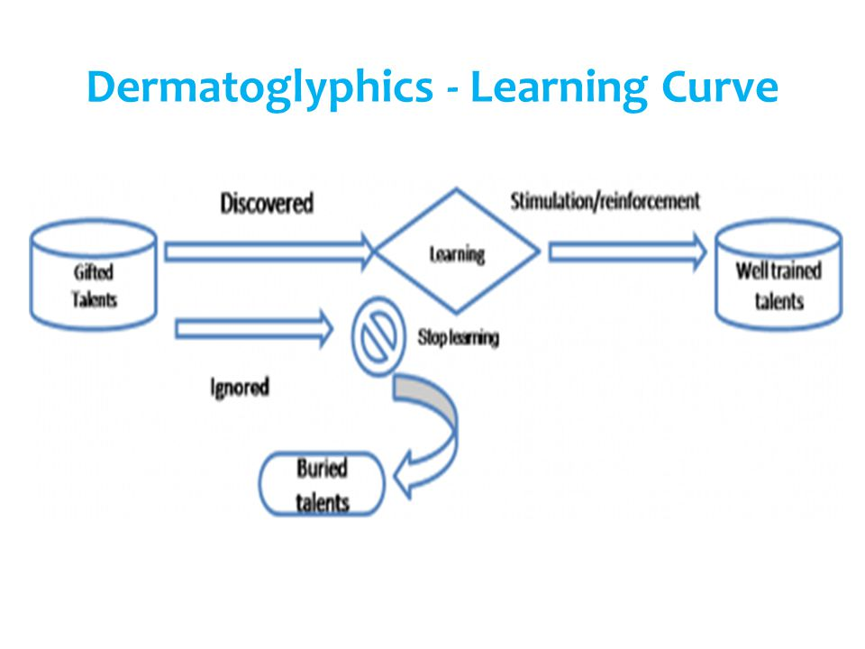 Dermatoglyphics - Learning Curve