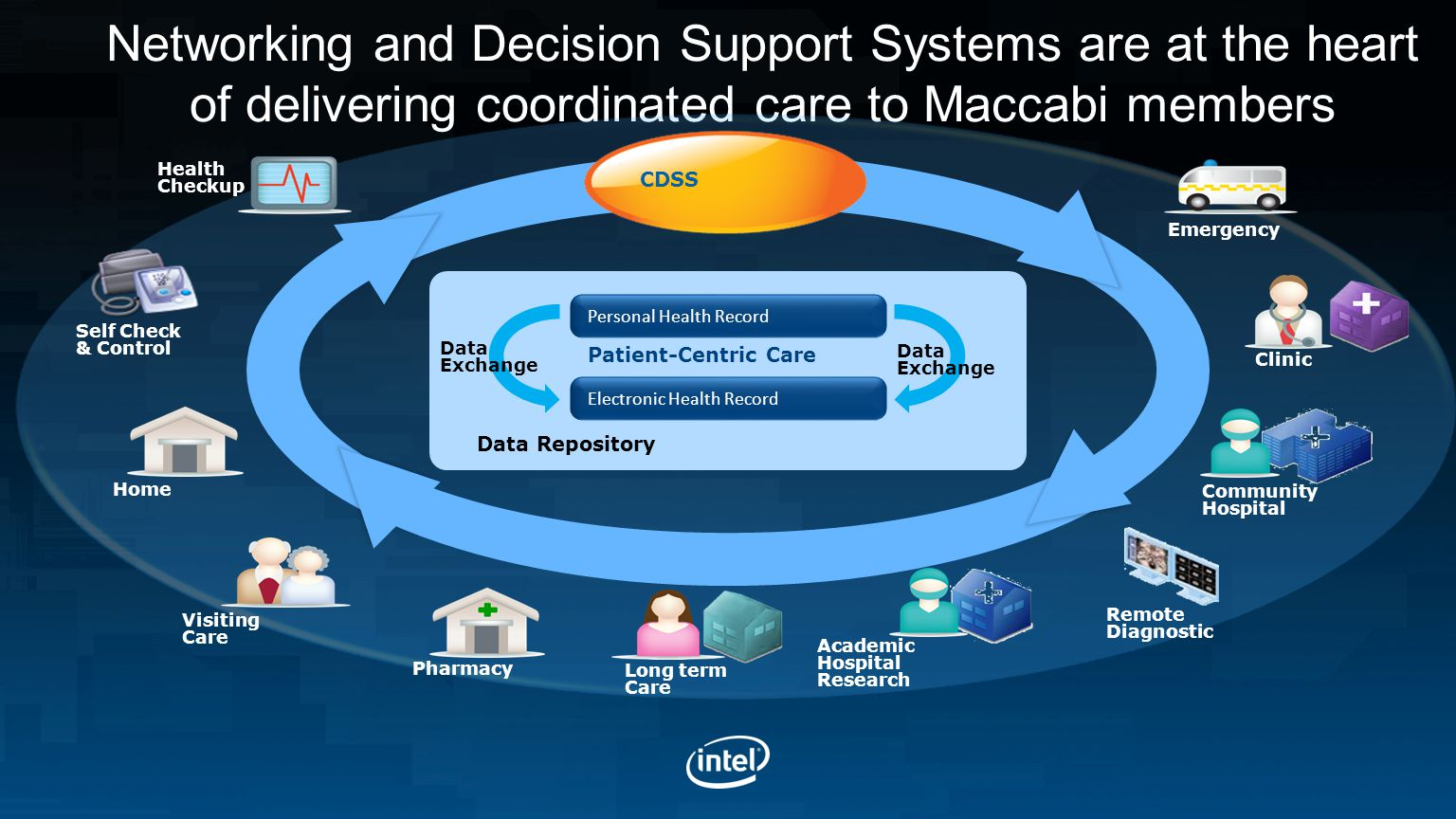 Networking and Decision Support Systems are at the heart of delivering coordinated care to Maccabi members