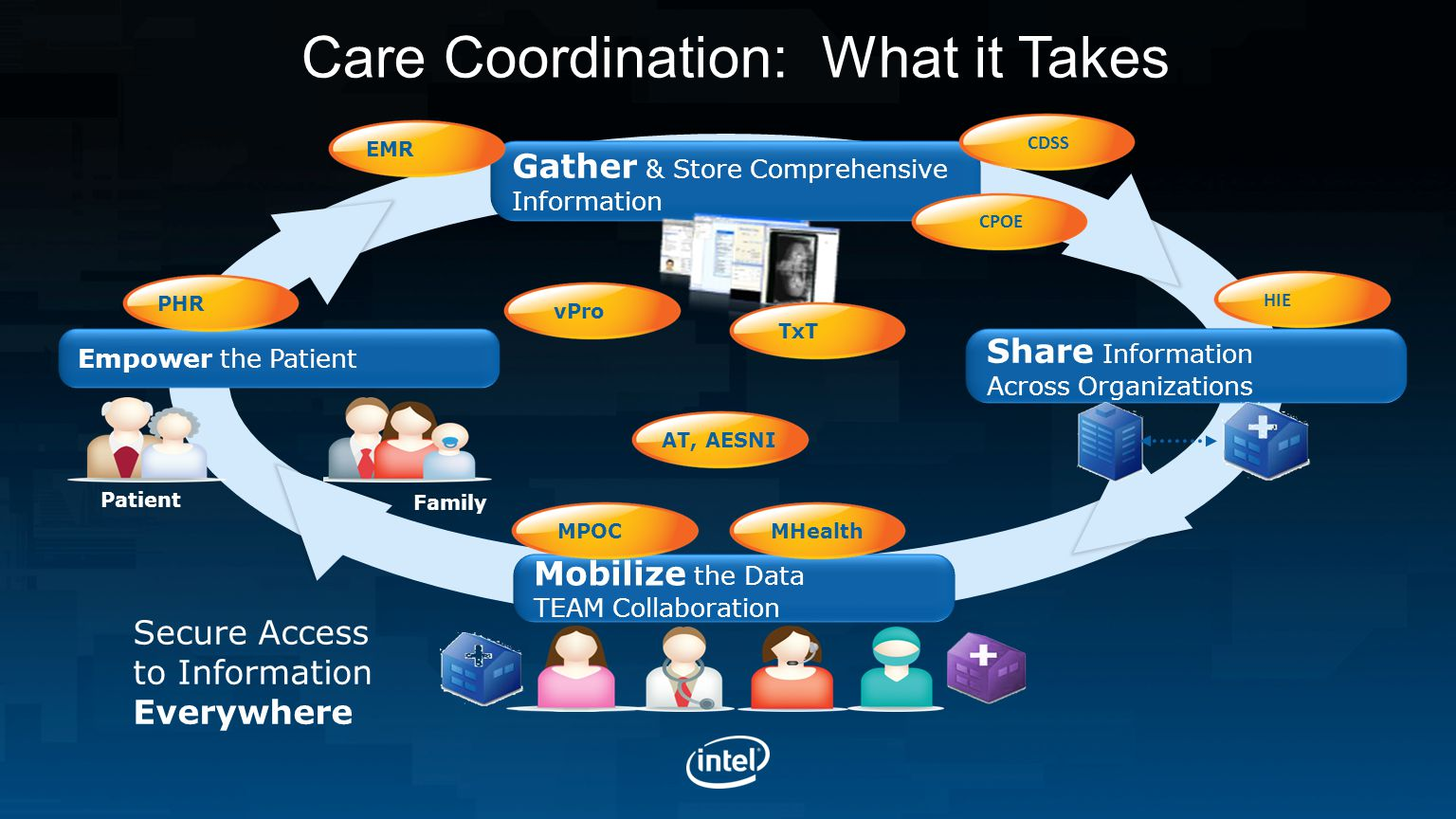 Care Coordination: What it Takes