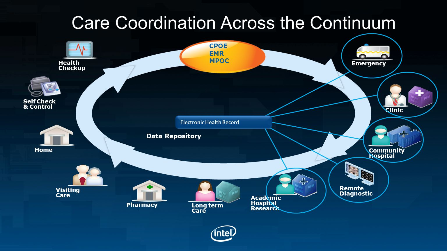 Care Coordination Across the Continuum