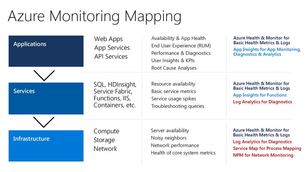 Gain visibility into your apps with Azure Monitoring - ppt