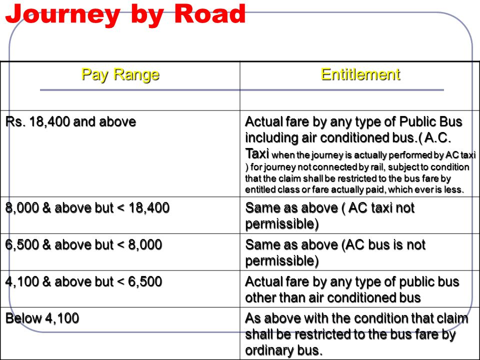 Journey by Road Pay Range Entitlement Rs. 18,400 and above