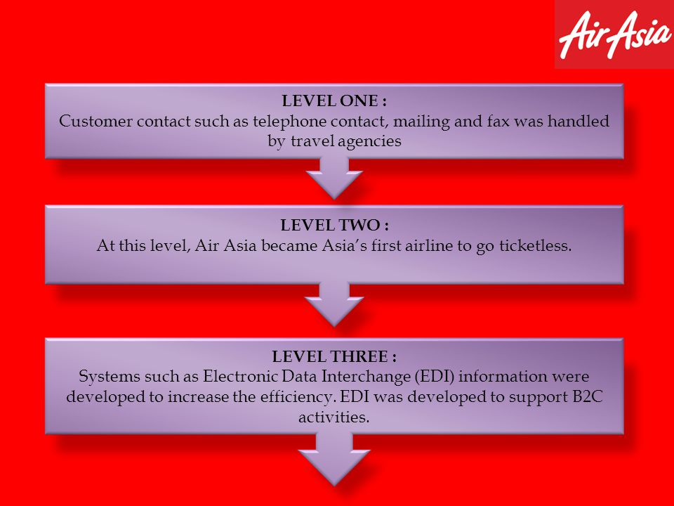 At this level, Air Asia became Asia's first airline to go ticketless.